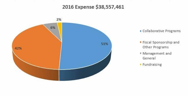 2016 Expenses
